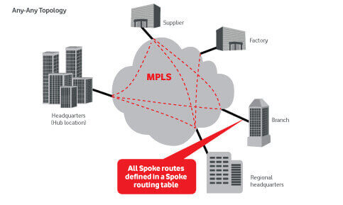 MPLS MultiProtocol Label Switching VPN